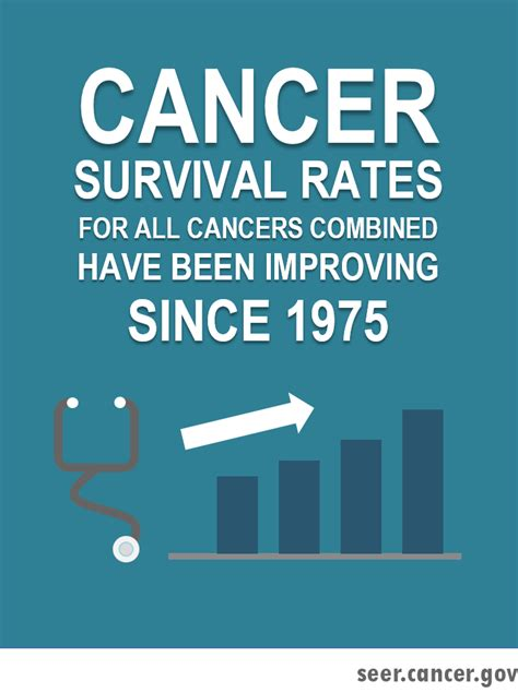 Annual Report to the Nation on the Status of Cancer - SEER
