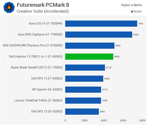 Four Cores for Ultrabooks: Core i7-8550U Review > PCMark