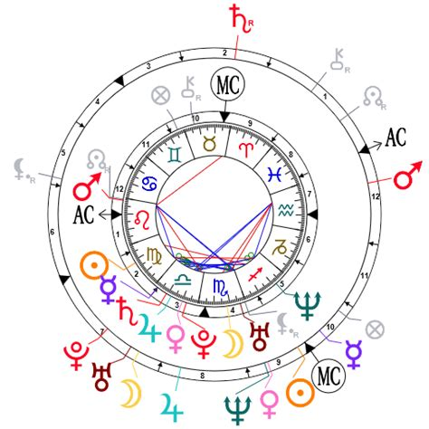 Astrology and compatibility: Beyonce and Jay Z