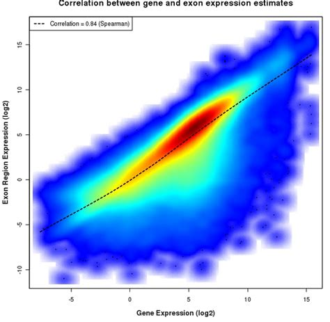 curve fitting - MATLAB Fit a line to a histogram - Stack