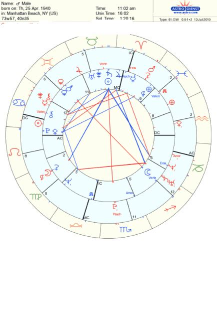 Synastry with the Stars - Lindaland